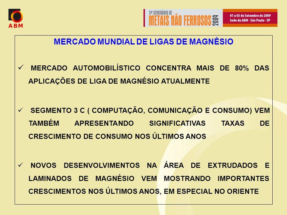 MERCADO MUNDIAL DE LIGAS DE MAGNÉSIO MERCADO AUTOMOBILÍSTICO CONCENTRA MAIS DE 80% DAS APLICAÇÕES DE LIGA DE MAGNÉSIO ATUALMENTE SEGMENTO 3 C ( COMPUTAÇÃO, COMUNICAÇÃO E CONSUMO) VEM TAMBÉM APRESENTANDO SIGNIFICATIVAS TAXAS DE CRESCIMENTO DE CONSUMO NOS ÚLTIMOS ANOS NOVOS DESENVOLVIMENTOS NA ÁREA DE EXTRUDADOS E LAMINADOS DE MAGNÉSIO VEM MOSTRANDO IMPORTANTES CRESCIMENTOS NOS ÚLTIMOS ANOS, EM ESPECIAL NO ORIENTE