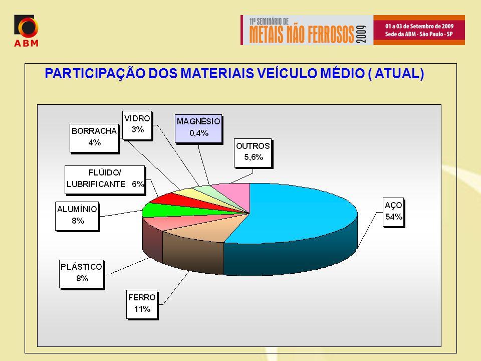 PARTICIPAÇÃO DOS MATERIAIS VEÍCULO MÉDIO ( ATUAL)