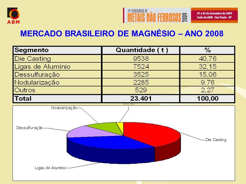 MERCADO BRASILEIRO DE MAGNÉSIO – ANO 2008