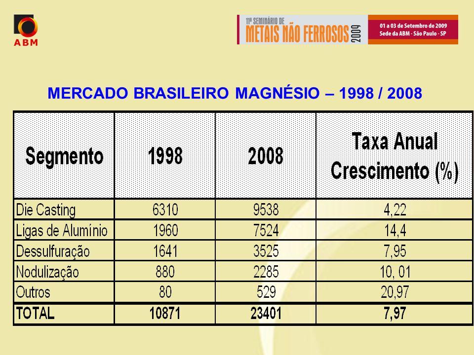MERCADO BRASILEIRO MAGNÉSIO – 1998 / 2008