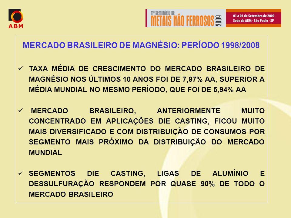 MERCADO BRASILEIRO DE MAGNÉSIO: PERÍODO 1998/2008 TAXA MÉDIA DE CRESCIMENTO DO MERCADO BRASILEIRO DE MAGNÉSIO NOS ÚLTIMOS 10 ANOS FOI DE 7,97% AA, SUPERIOR A MÉDIA MUNDIAL NO MESMO PERÍODO, QUE FOI DE 5,94% AA MERCADO BRASILEIRO, ANTERIORMENTE MUITO CONCENTRADO EM APLICAÇÕES DIE CASTING, FICOU MUITO MAIS DIVERSIFICADO E COM DISTRIBUIÇÃO DE CONSUMOS POR SEGMENTO MAIS PRÓXIMO DA DISTRIBUIÇÃO DO MERCADO MUNDIAL SEGMENTOS DIE CASTING, LIGAS DE ALUMÍNIO E DESSULFURAÇÃO RESPONDEM POR QUASE 90% DE TODO O MERCADO BRASILEIRO