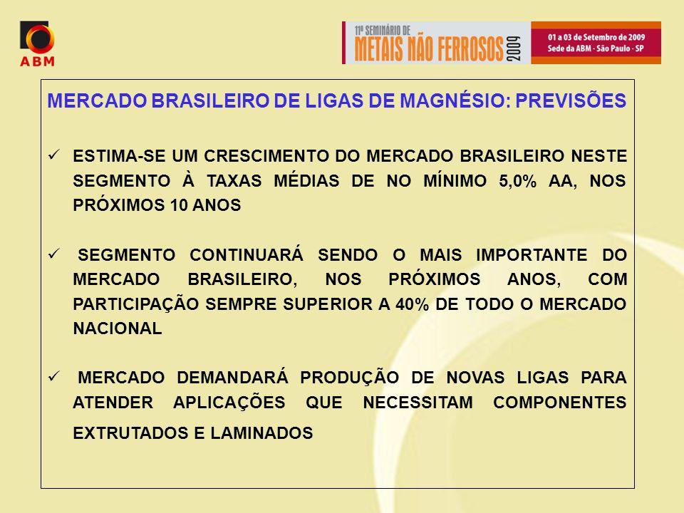 MERCADO BRASILEIRO DE LIGAS DE MAGNÉSIO: PREVISÕES ESTIMA-SE UM CRESCIMENTO DO MERCADO BRASILEIRO NESTE SEGMENTO À TAXAS MÉDIAS DE NO MÍNIMO 5,0% AA, NOS PRÓXIMOS 10 ANOS SEGMENTO CONTINUARÁ SENDO O MAIS IMPORTANTE DO MERCADO BRASILEIRO, NOS PRÓXIMOS ANOS, COM PARTICIPAÇÃO SEMPRE SUPERIOR A 40% DE TODO O MERCADO NACIONAL MERCADO DEMANDARÁ PRODUÇÃO DE NOVAS LIGAS PARA ATENDER APLICAÇÕES QUE NECESSITAM COMPONENTES EXTRUTADOS E LAMINADOS