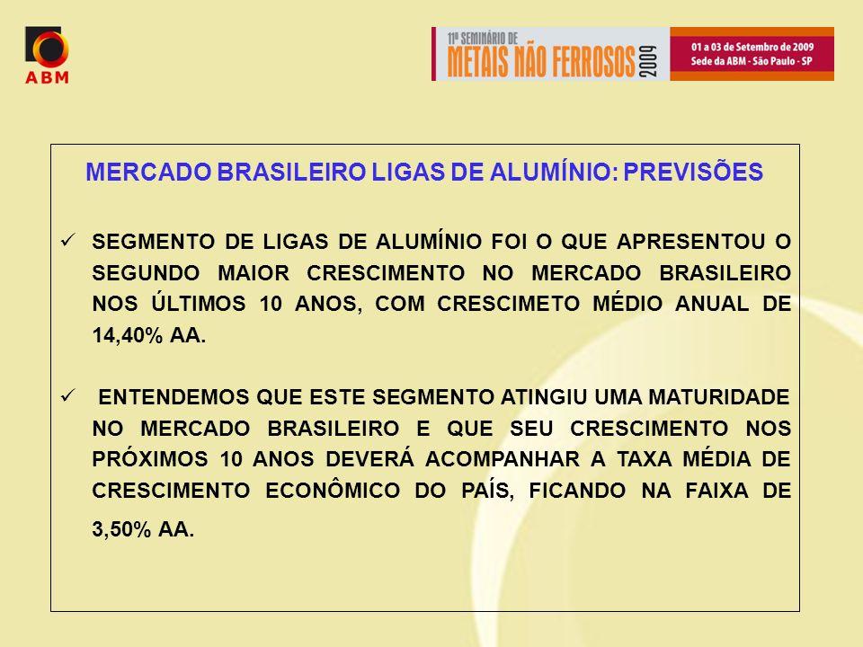 MERCADO BRASILEIRO LIGAS DE ALUMÍNIO: PREVISÕES SEGMENTO DE LIGAS DE ALUMÍNIO FOI O QUE APRESENTOU O SEGUNDO MAIOR CRESCIMENTO NO MERCADO BRASILEIRO NOS ÚLTIMOS 10 ANOS, COM CRESCIMETO MÉDIO ANUAL DE 14,40% AA.