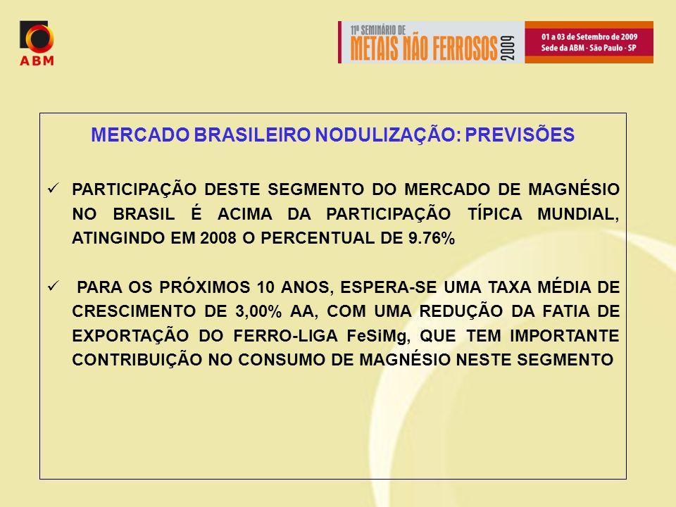 MERCADO BRASILEIRO NODULIZAÇÃO: PREVISÕES PARTICIPAÇÃO DESTE SEGMENTO DO MERCADO DE MAGNÉSIO NO BRASIL É ACIMA DA PARTICIPAÇÃO TÍPICA MUNDIAL, ATINGINDO EM 2008 O PERCENTUAL DE 9.76% PARA OS PRÓXIMOS 10 ANOS, ESPERA-SE UMA TAXA MÉDIA DE CRESCIMENTO DE 3,00% AA, COM UMA REDUÇÃO DA FATIA DE EXPORTAÇÃO DO FERRO-LIGA FeSiMg, QUE TEM IMPORTANTE CONTRIBUIÇÃO NO CONSUMO DE MAGNÉSIO NESTE SEGMENTO