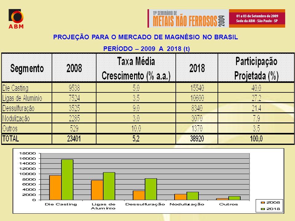 PROJEÇÃO PARA O MERCADO DE MAGNÉSIO NO BRASIL PERÍODO – 2009 A 2018 (t)