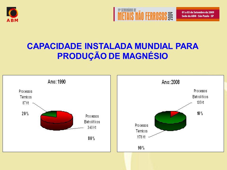 CAPACIDADE INSTALADA MUNDIAL PARA PRODUÇÃO DE MAGNÉSIO