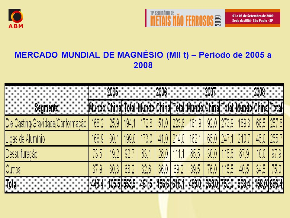 MERCADO MUNDIAL DE MAGNÉSIO (Mil t) – Período de 2005 a 2008