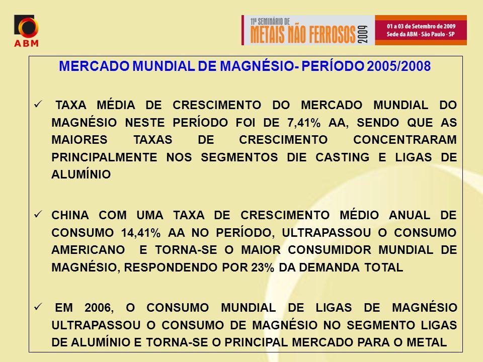 MERCADO MUNDIAL DE MAGNÉSIO- PERÍODO 2005/2008 TAXA MÉDIA DE CRESCIMENTO DO MERCADO MUNDIAL DO MAGNÉSIO NESTE PERÍODO FOI DE 7,41% AA, SENDO QUE AS MAIORES TAXAS DE CRESCIMENTO CONCENTRARAM PRINCIPALMENTE NOS SEGMENTOS DIE CASTING E LIGAS DE ALUMÍNIO CHINA COM UMA TAXA DE CRESCIMENTO MÉDIO ANUAL DE CONSUMO 14,41% AA NO PERÍODO, ULTRAPASSOU O CONSUMO AMERICANO E TORNA-SE O MAIOR CONSUMIDOR MUNDIAL DE MAGNÉSIO, RESPONDENDO POR 23% DA DEMANDA TOTAL EM 2006, O CONSUMO MUNDIAL DE LIGAS DE MAGNÉSIO ULTRAPASSOU O CONSUMO DE MAGNÉSIO NO SEGMENTO LIGAS DE ALUMÍNIO E TORNA-SE O PRINCIPAL MERCADO PARA O METAL