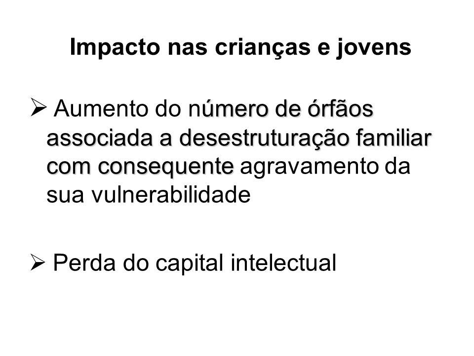 Impacto nas crianças e jovens úmero de órfãos associada a desestruturação familiar com consequente Aumento do número de órfãos associada a desestrutur