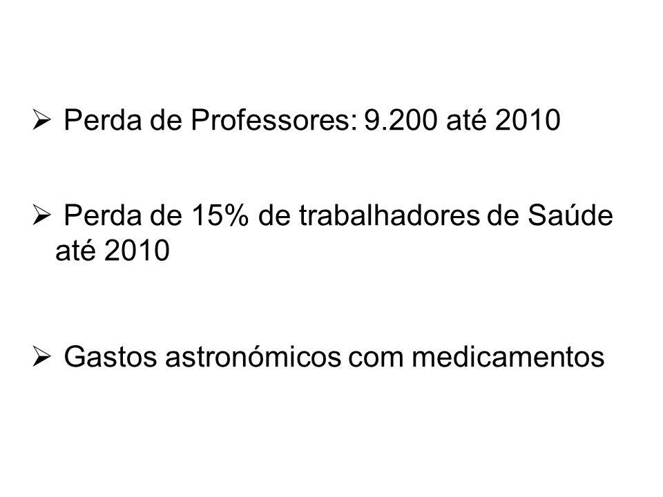 Perda de Professores: 9.200 até 2010 Perda de 15% de trabalhadores de Saúde até 2010 Gastos astronómicos com medicamentos