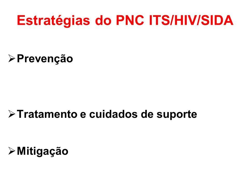 Estratégias do PNC ITS/HIV/SIDA Prevenção Tratamento e cuidados de suporte Mitigação
