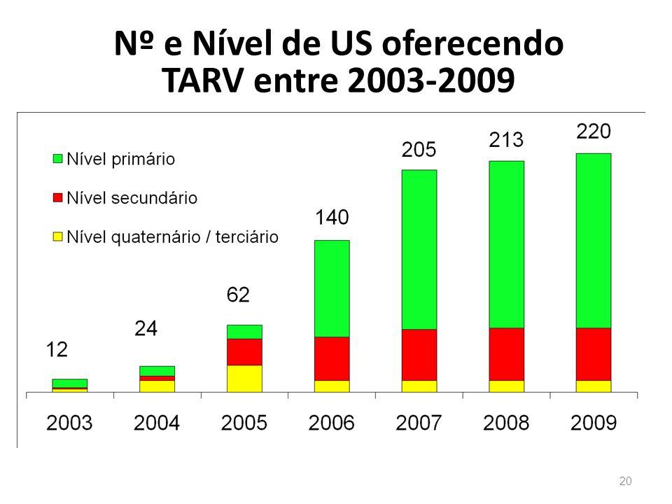 20 Nº e Nível de US oferecendo TARV entre 2003-2009