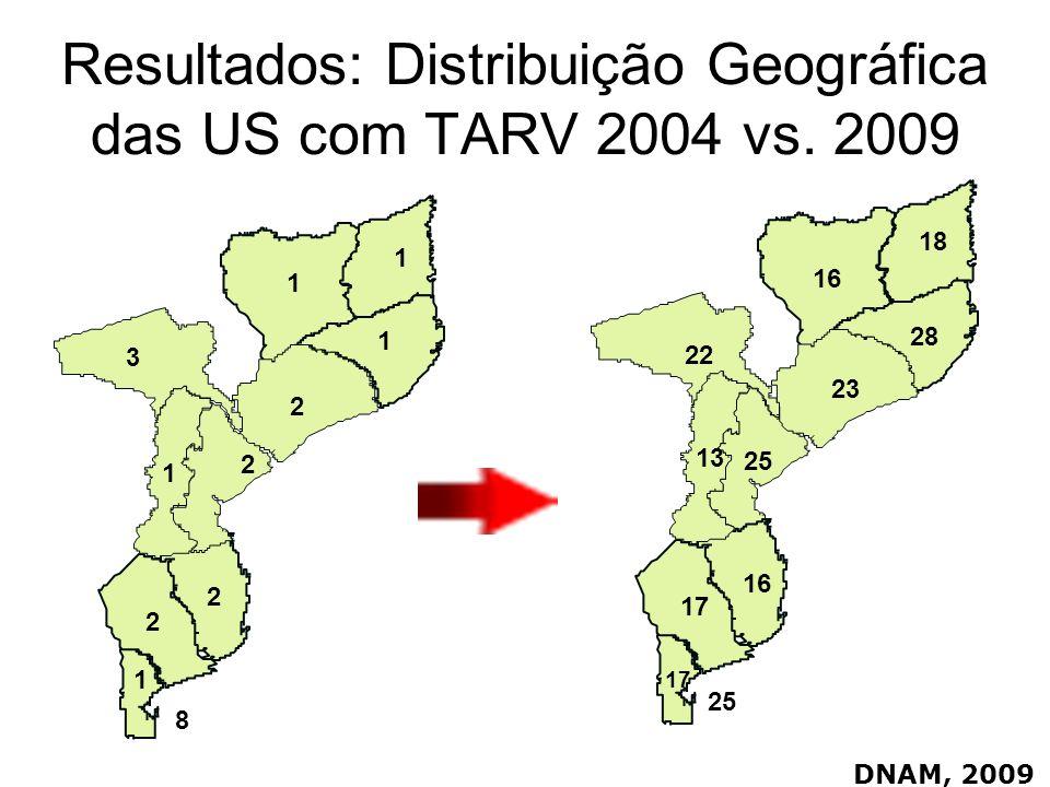 Resultados: Distribuição Geográfica das US com TARV 2004 vs. 2009 DNAM, 2009 1 1 1 2 3 1 2 2 2 1 8 25 28 16 17 18 16 17 23 22 13 25