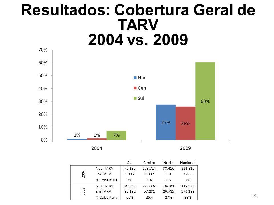 22 Resultados: Cobertura Geral de TARV 2004 vs. 2009 SulCentroNorteNacional 2004 Nec. TARV72.180173.71438.416284.310 Em TARV5.1171.9923517.460 % Cober