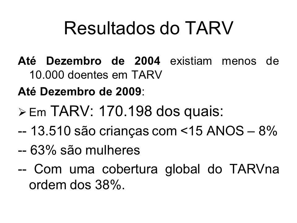 Resultados do TARV Até Dezembro de 2004 existiam menos de 10.000 doentes em TARV Até Dezembro de 2009: Em TARV: 170.198 dos quais: -- 13.510 são crian