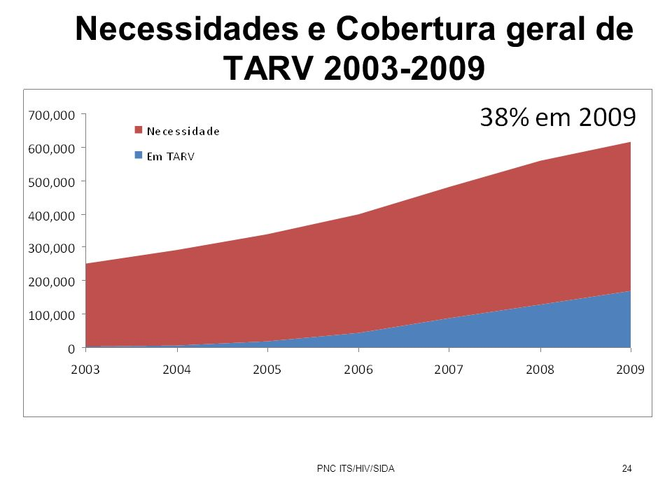 PNC ITS/HIV/SIDA24 Necessidades e Cobertura geral de TARV 2003-2009