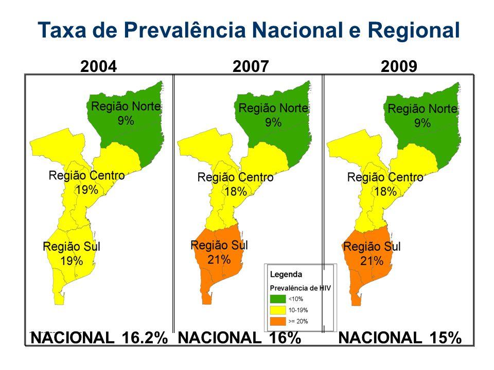 Taxa de Prevalência Nacional e Regional 200420072009 NACIONAL 16.2%NACIONAL 16%NACIONAL 15%