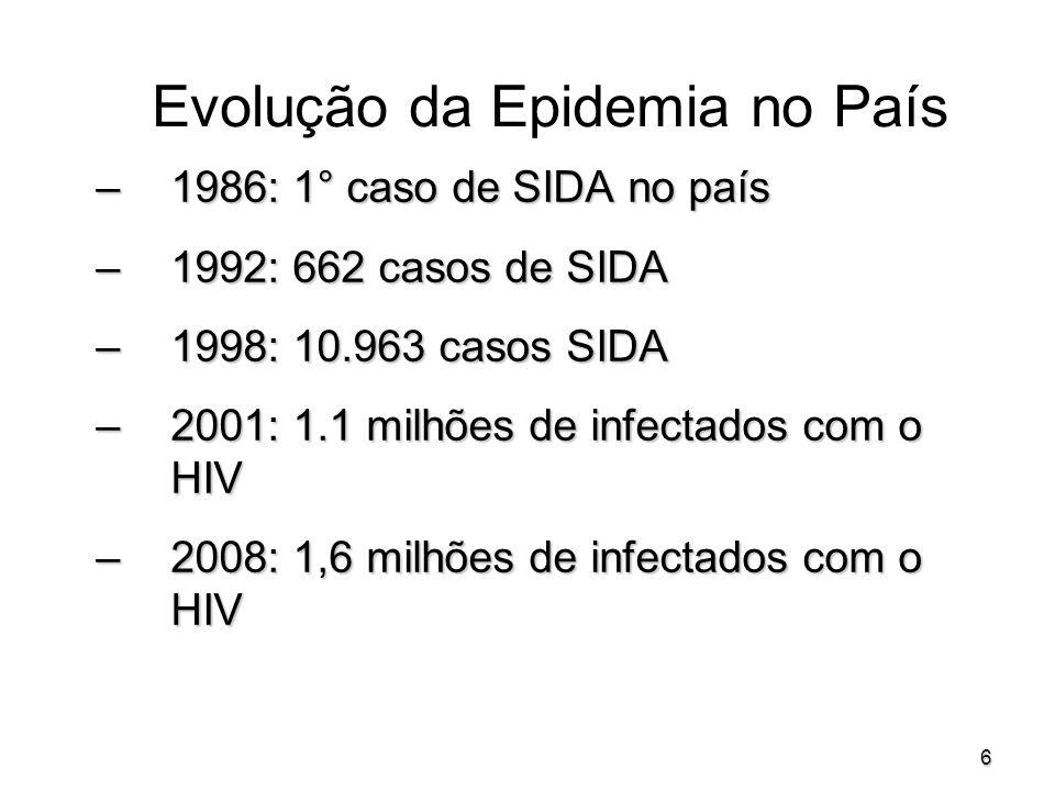 6 Evolução da Epidemia no País –1986: 1° caso de SIDA no país –1992: 662 casos de SIDA –1998: 10.963 casos SIDA –2001: 1.1 milhões de infectados com o