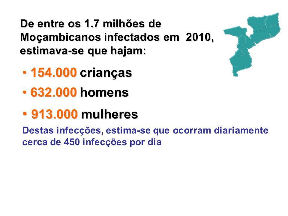 De entre os 1.7 milhões de Moçambicanos infectados em 2010, estimava-se que hajam: 154.000 crianças 154.000 crianças 632.000 homens 632.000 homens 913