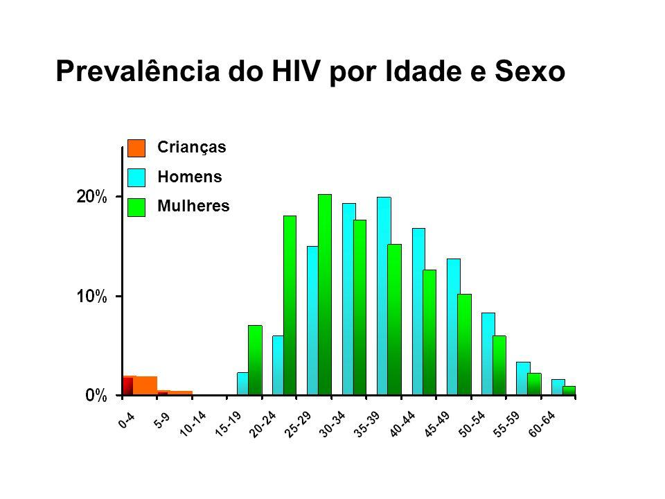 Prevalência do HIV por Idade e Sexo Crianças Homens Mulheres