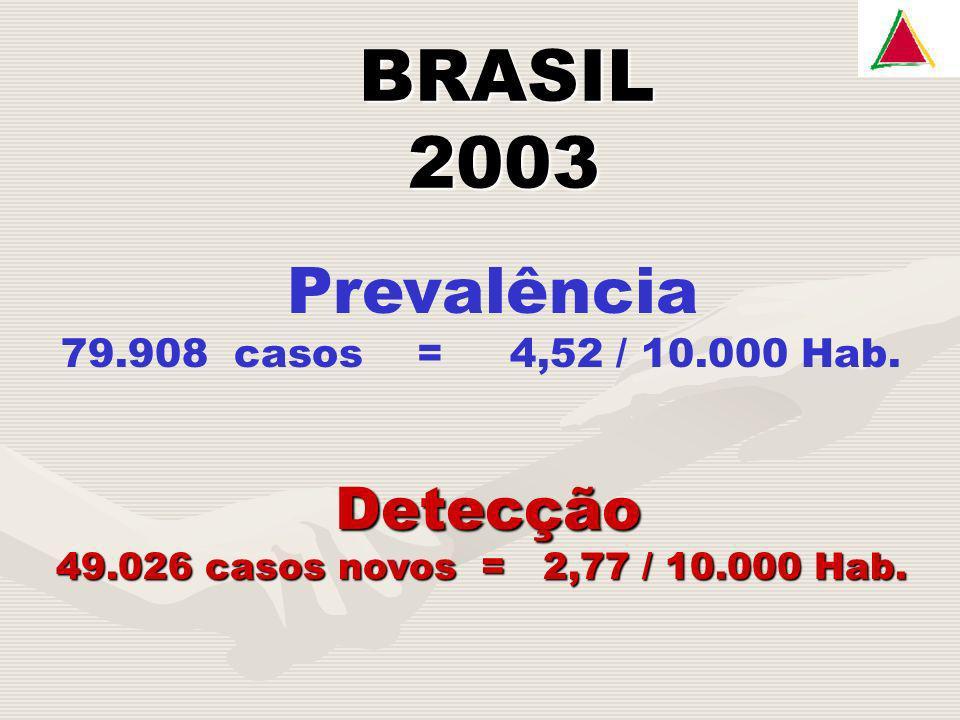 BRASIL BRASIL 2003 2003 Prevalência 79.908 casos = 4,52 / 10.000 Hab. Detecção 49.026 casos novos = 2,77 / 10.000 Hab.