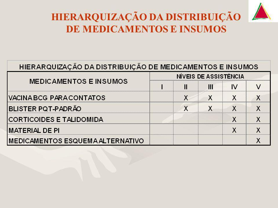 HIERARQUIZAÇÃO DA DISTRIBUIÇÃO DE MEDICAMENTOS E INSUMOS