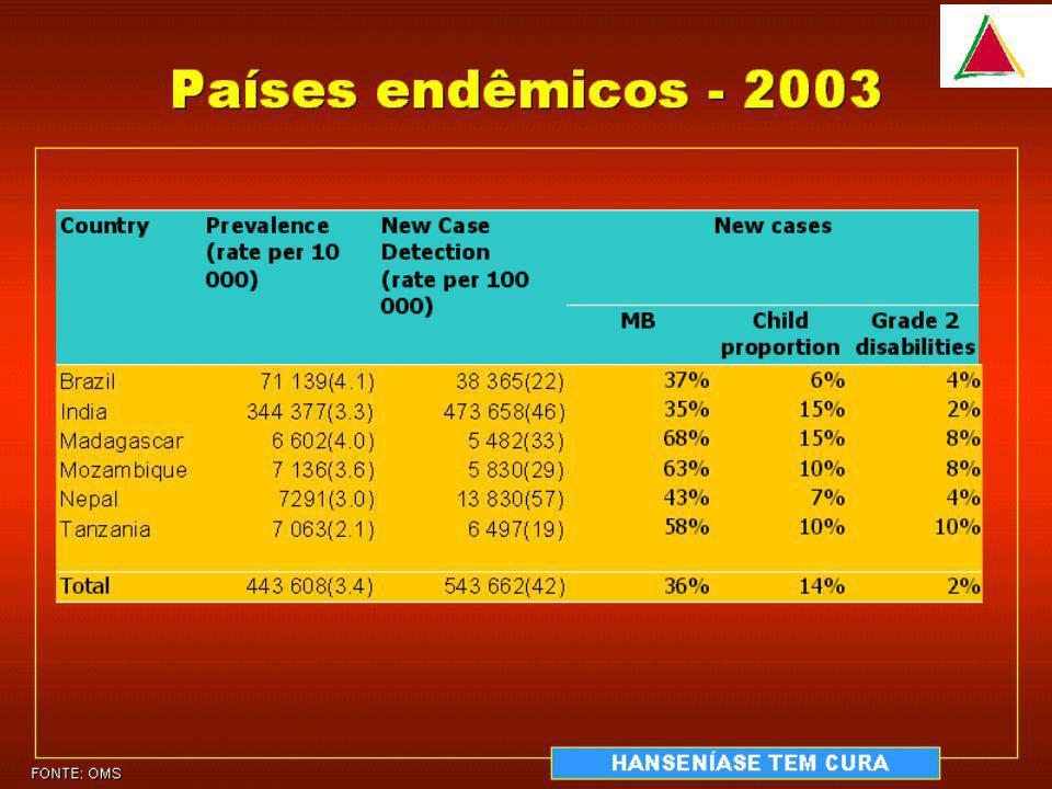 Hanseníase – diagnóstico clínico Teste de sensibilidadeTeste de sensibilidade Térmica Dolorosa Tátil