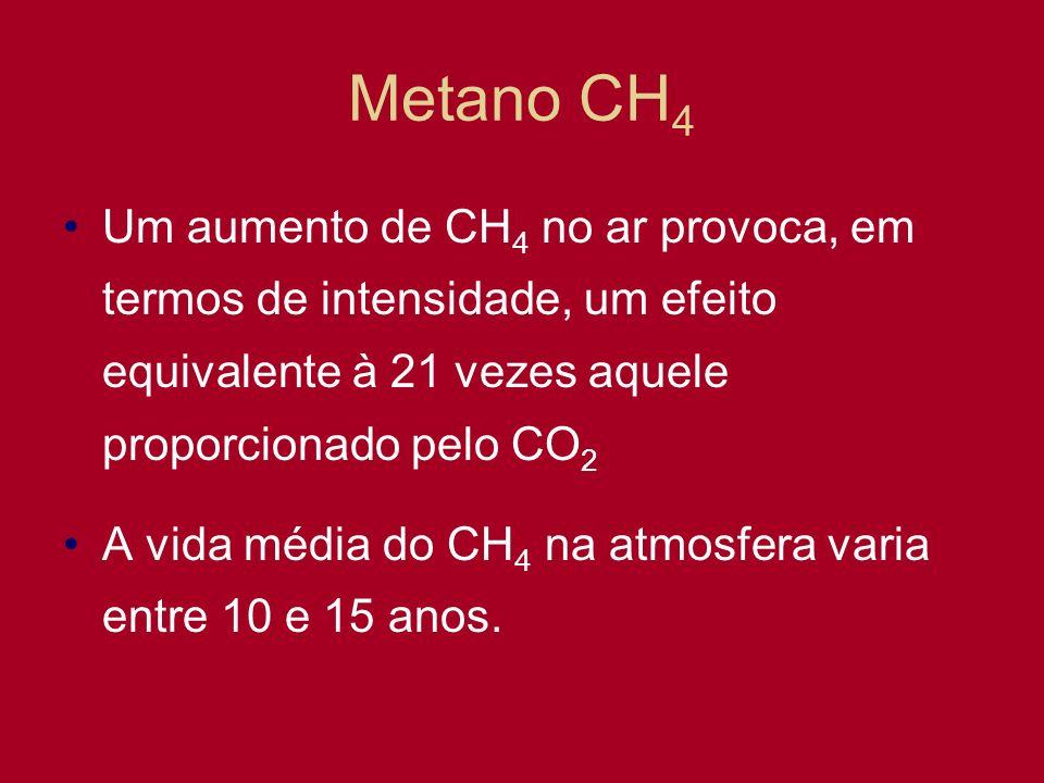 Metano CH 4 Um aumento de CH 4 no ar provoca, em termos de intensidade, um efeito equivalente à 21 vezes aquele proporcionado pelo CO 2 A vida média d
