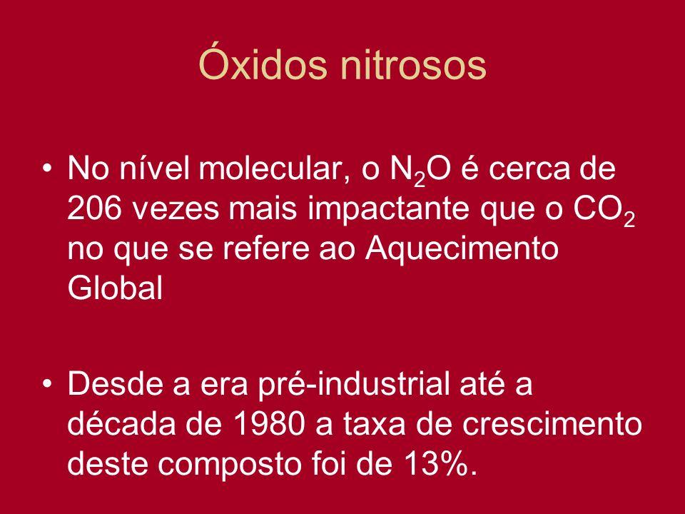 Óxidos nitrosos No nível molecular, o N 2 O é cerca de 206 vezes mais impactante que o CO 2 no que se refere ao Aquecimento Global Desde a era pré-ind