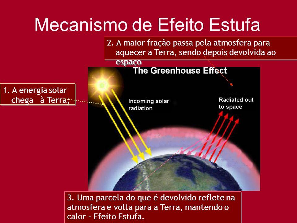 Mecanismo de Efeito Estufa 1. A energia solar chega à Terra; 3. Uma parcela do que é devolvido reflete na atmosfera e volta para a Terra, mantendo o c