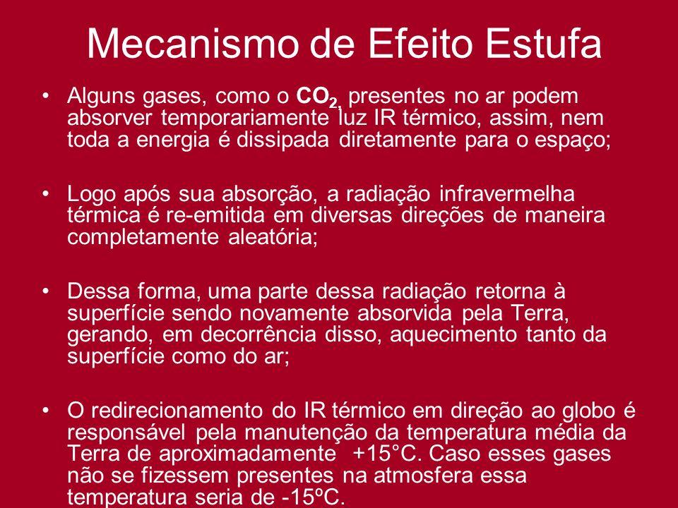Mecanismo de Efeito Estufa Alguns gases, como o CO 2, presentes no ar podem absorver temporariamente luz IR térmico, assim, nem toda a energia é dissi