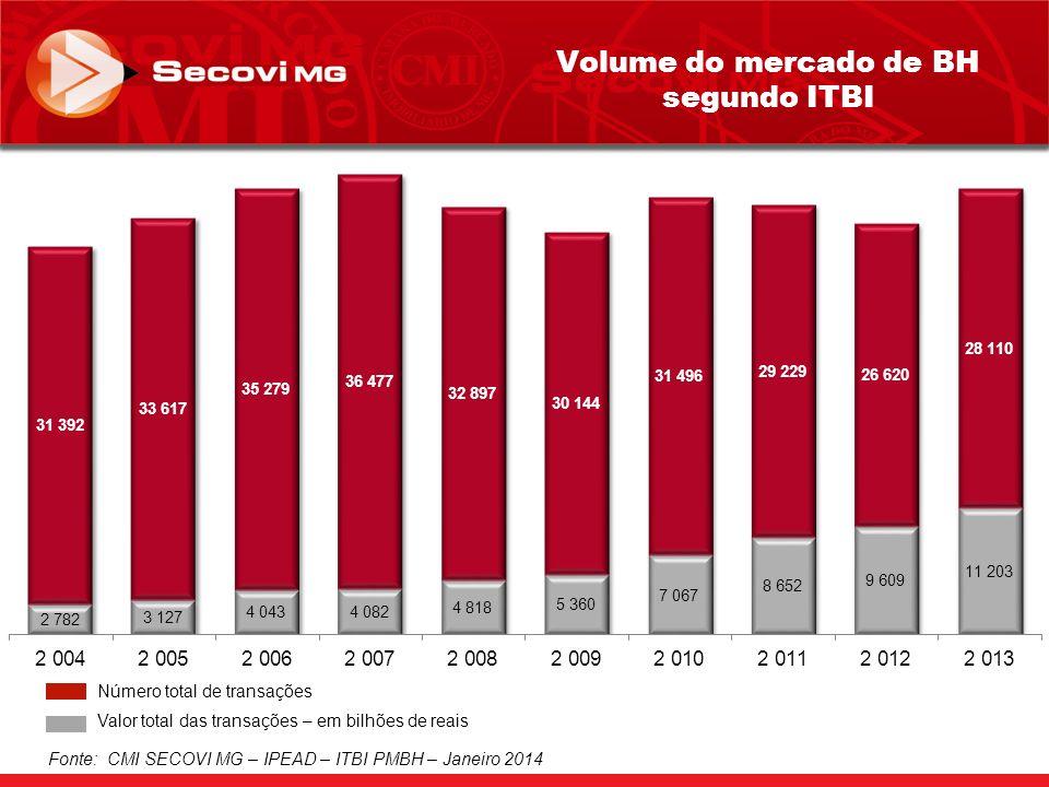 Fonte: CMI SECOVI MG – IPEAD – ITBI PMBH – Janeiro 2014 Número total de transações Valor total das transações – em bilhões de reais Volume do mercado de BH segundo ITBI