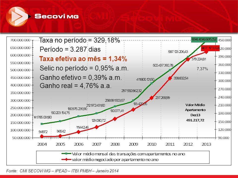 Fonte: CMI SECOVI MG – IPEAD – ITBI PMBH – Janeiro 2014 Taxa no período = 329,18% Período = 3.287 dias Taxa efetiva ao mês = 1,34% Selic no período = 0,95% a.m.