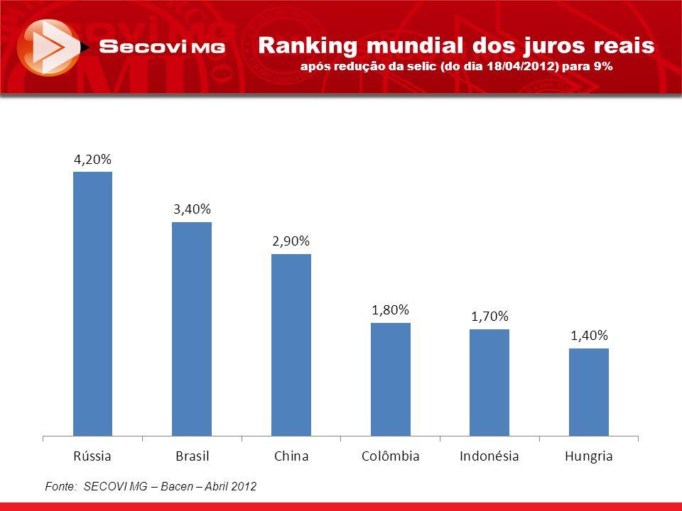 Ranking mundial dos juros reais após redução da selic (do dia 18/04/2012) para 9% Fonte: SECOVI MG – Bacen – Abril 2012