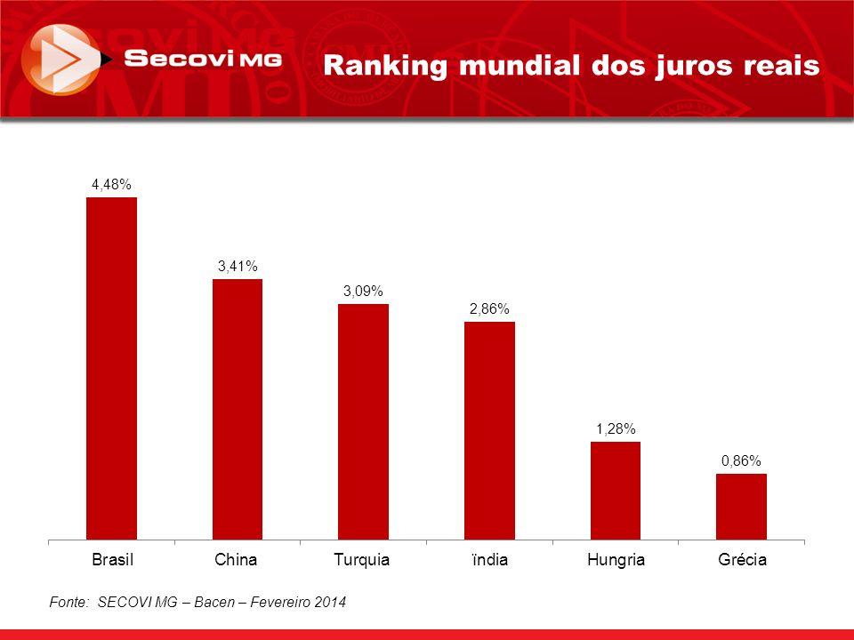 Ranking mundial dos juros reais Fonte: SECOVI MG – Bacen – Fevereiro 2014