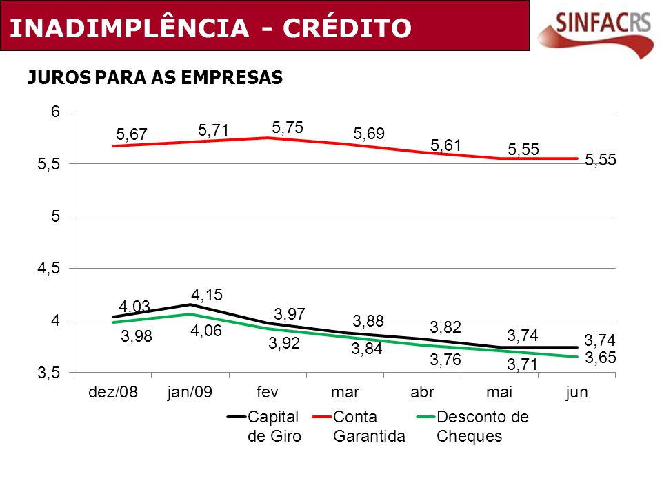INADIMPLÊNCIA - CRÉDITO JUROS PARA AS EMPRESAS