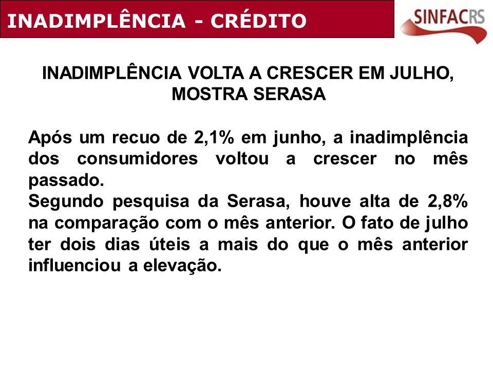 INADIMPLÊNCIA VOLTA A CRESCER EM JULHO, MOSTRA SERASA Após um recuo de 2,1% em junho, a inadimplência dos consumidores voltou a crescer no mês passado