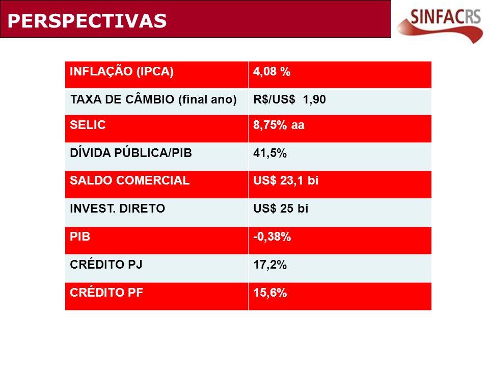 PERSPECTIVAS INFLAÇÃO (IPCA)4,08 % TAXA DE CÂMBIO (final ano)R$/US$ 1,90 SELIC8,75% aa DÍVIDA PÚBLICA/PIB41,5% SALDO COMERCIALUS$ 23,1 bi INVEST. DIRE