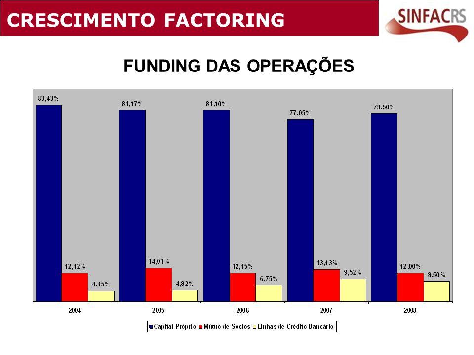 FUNDING DAS OPERAÇÕES CRESCIMENTO FACTORING