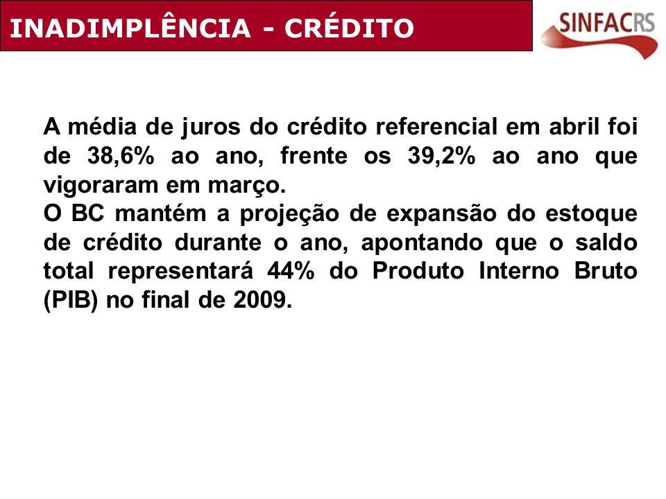 A média de juros do crédito referencial em abril foi de 38,6% ao ano, frente os 39,2% ao ano que vigoraram em março. O BC mantém a projeção de expansã