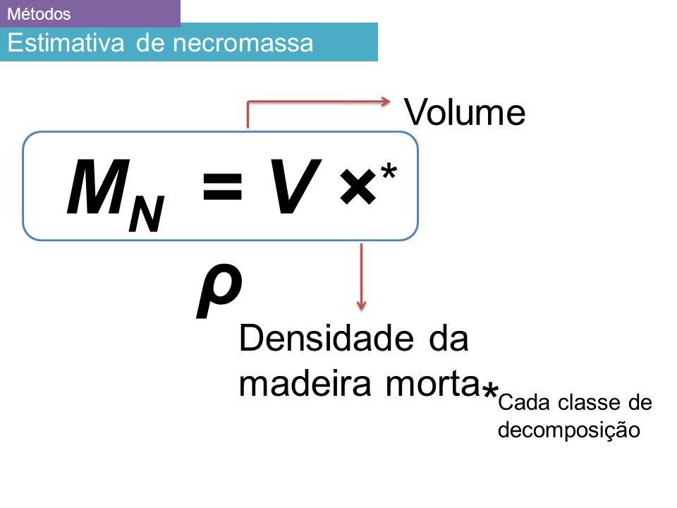 M N = V × ρ Volume Densidade da madeira morta Estimativa de necromassa Métodos * * Cada classe de decomposição