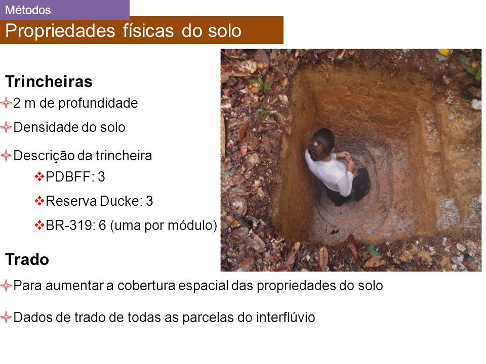 Propriedades físicas do solo Trincheiras 2 m de profundidade PDBFF: 3 Reserva Ducke: 3 BR-319: 6 (uma por módulo) Trado Para aumentar a cobertura espacial das propriedades do solo Densidade do solo Descrição da trincheira Métodos Dados de trado de todas as parcelas do interflúvio
