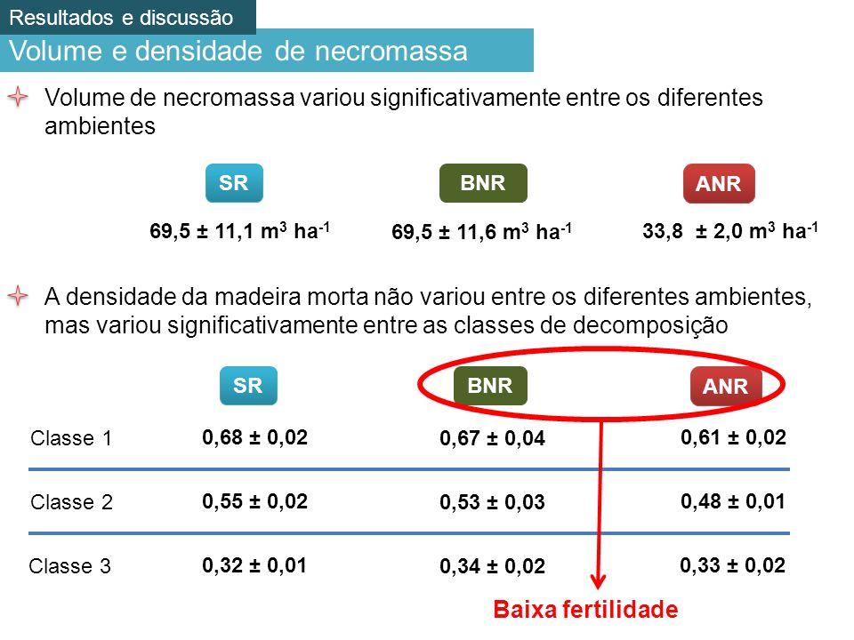 Volume e densidade de necromassa Volume de necromassa variou significativamente entre os diferentes ambientes SRBNR ANR 69,5 ± 11,1 m 3 ha -1 69,5 ± 11,6 m 3 ha -1 33,8 ± 2,0 m 3 ha -1 A densidade da madeira morta não variou entre os diferentes ambientes, mas variou significativamente entre as classes de decomposição 0,68 ± 0,02 0,55 ± 0,02 0,32 ± 0,01 Classe 1 Classe 2 Classe 3 0,67 ± 0,04 0,53 ± 0,03 0,34 ± 0,02 0,61 ± 0,02 0,48 ± 0,01 0,33 ± 0,02 SRBNR ANR Baixa fertilidade Resultados e discussão