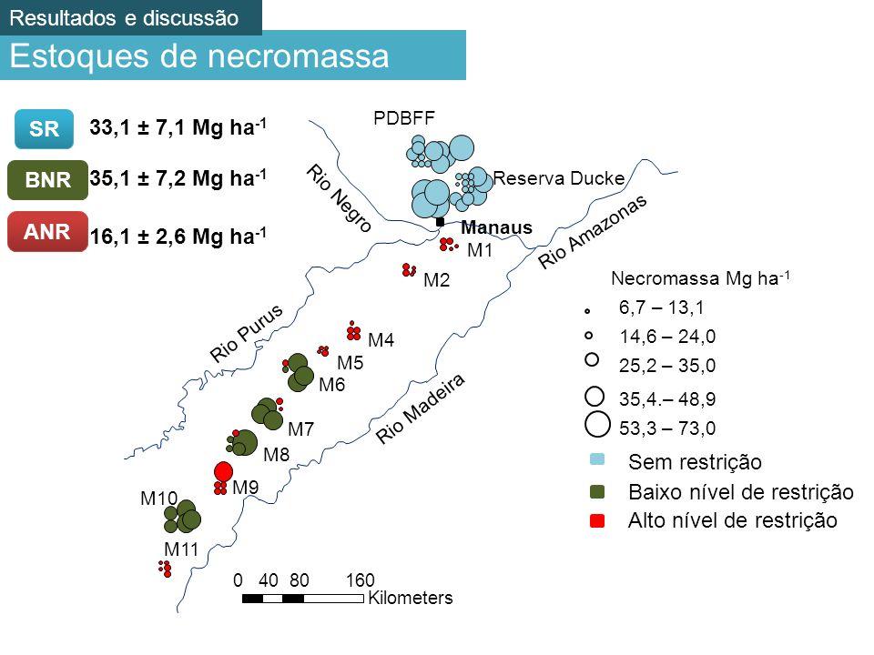 Estoques de necromassa SR 33,1 ± 7,1 Mg ha -1 BNR 35,1 ± 7,2 Mg ha -1 ANR 16,1 ± 2,6 Mg ha -1 PDBFF Reserva Ducke M1 M2 M4 M5 M6 M7 M8 M9 M10 M11 Manaus Rio Amazonas Rio Madeira Rio Purus 6,7 – 13,1 14,6 – 24,0 25,2 – 35,0 35,4.– 48,9 53,3 – 73,0 Necromassa Mg ha -1 Rio Negro 08016040 Kilometers Sem restrição Baixo nível de restrição Alto nível de restrição Resultados e discussão