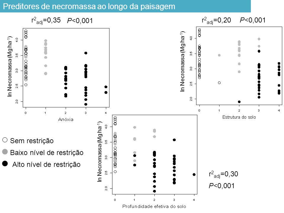 Preditores de necromassa ao longo da paisagem r 2 adj =0,35 P<0,001 r 2 adj =0,30 P<0,001 Sem restrição Baixo nível de restrição Alto nível de restrição r 2 adj =0,20P<0,001 ln Necromassa (Mg ha -1 )