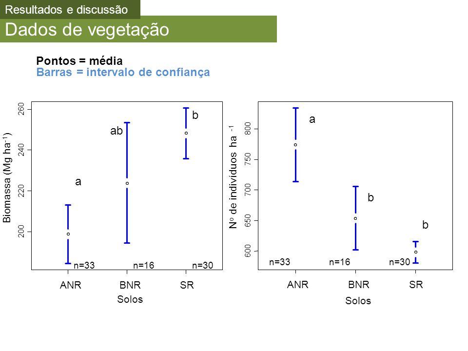 Dados de vegetação 600 650 700 750 800 Solos N o de indivíduos ha -1 ANRBNRSR n=33n=16n=30 a b b a ab b 200 220 240 260 Biomassa (Mg ha -1 ) ANRBNRSR n=33n=16n=30 Solos Pontos = média Barras = intervalo de confiança Resultados e discussão
