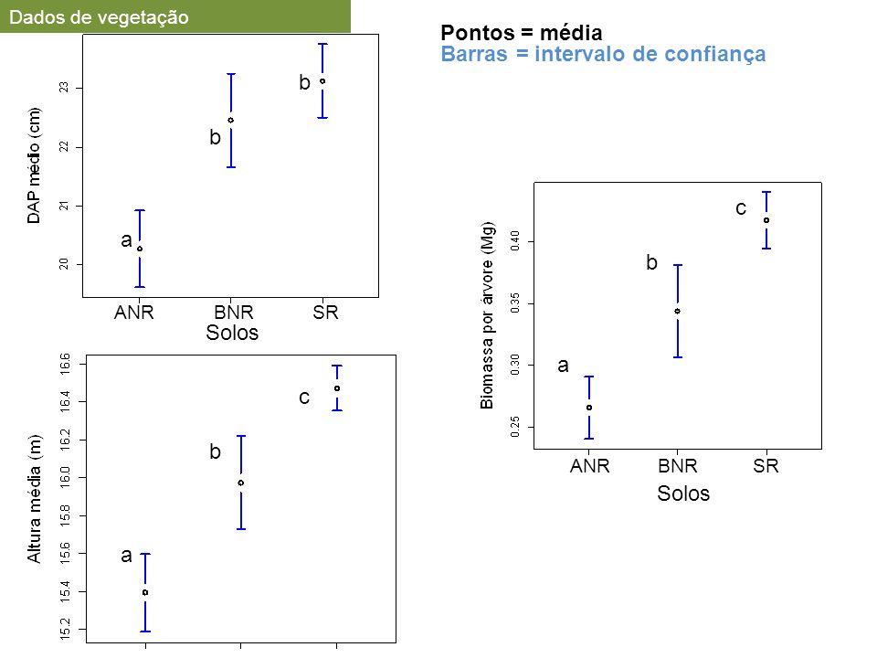 ANRBNRSR Solos a b c a b c a b b ANRBNRSR Solos Pontos = média Barras = intervalo de confiança Dados de vegetação