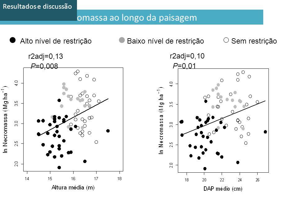 28 Preditores de necromassa ao longo da paisagem Sem restriçãoBaixo nível de restriçãoAlto nível de restrição r2adj=0,13 r2adj=0,10 P=0,008 P=0,01 Resultados e discussão