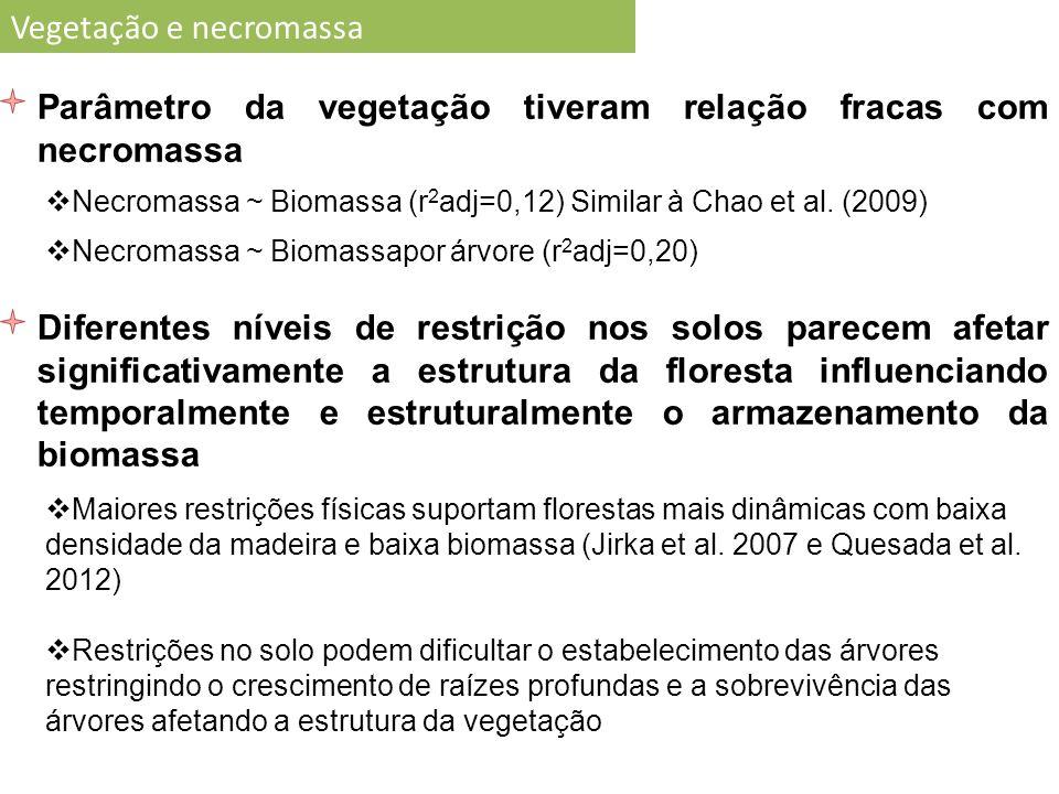 29 Vegetação e necromassa Parâmetro da vegetação tiveram relação fracas com necromassa Necromassa ~ Biomassa (r 2 adj=0,12) Similar à Chao et al.
