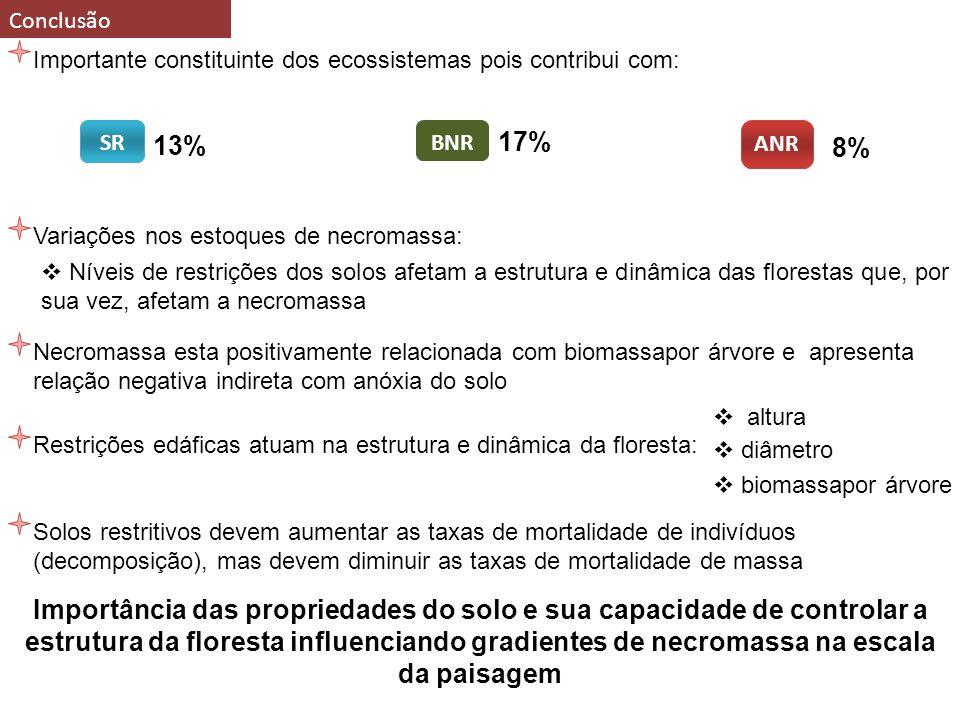 33 Conclusão Importante constituinte dos ecossistemas pois contribui com: ANR SR BNR Variações nos estoques de necromassa: Níveis de restrições dos solos afetam a estrutura e dinâmica das florestas que, por sua vez, afetam a necromassa Necromassa esta positivamente relacionada com biomassapor árvore e apresenta relação negativa indireta com anóxia do solo Restrições edáficas atuam na estrutura e dinâmica da floresta: altura diâmetro biomassapor árvore Solos restritivos devem aumentar as taxas de mortalidade de indivíduos (decomposição), mas devem diminuir as taxas de mortalidade de massa Importância das propriedades do solo e sua capacidade de controlar a estrutura da floresta influenciando gradientes de necromassa na escala da paisagem 13% 17% 8%